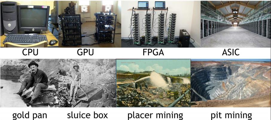 Evolusi Pertambangan Bitcoin Mirip Dengan Evolusi Pertambangan Emas
