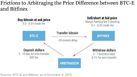 Friksi BTC-E dan Bitfinex