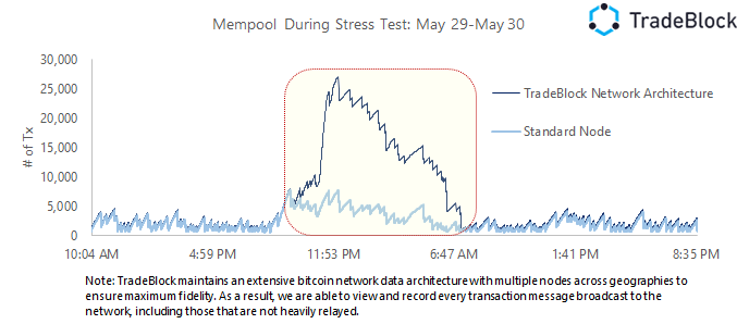 mempool bitcoin Mei 2015