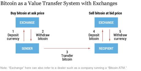 Proses Transaksi Bitcoin di Exchanger Bitcoin
