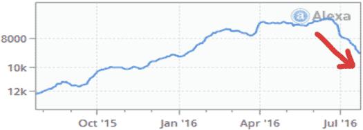 Onecoin rank jatuh