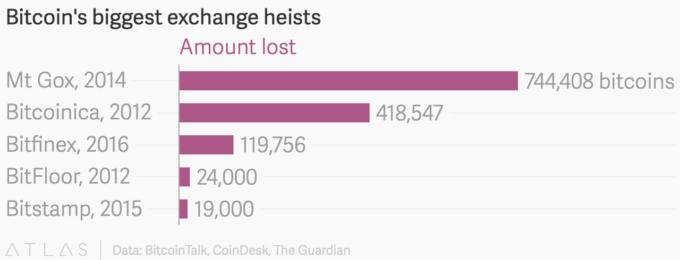 peretasan bursa kripto konvensional terbesar dalam sejarah