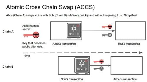 Ilustrasi cara kerja Atomic Swap
