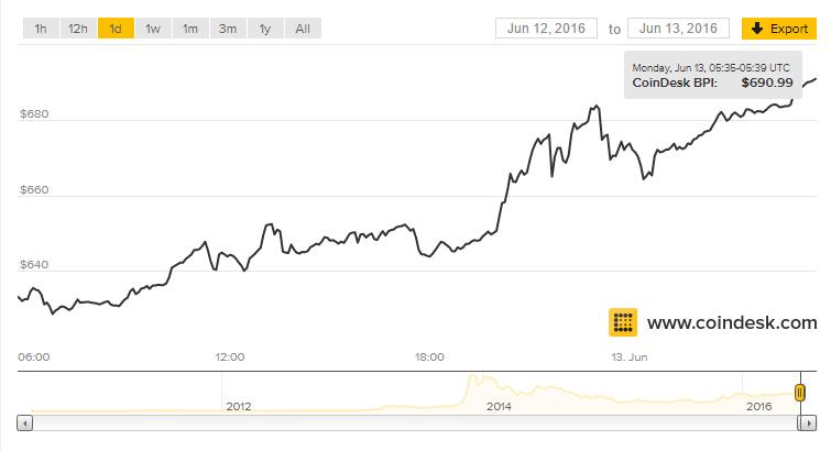 harga Bitcoin menguat hingga senilai $691.11, pada hari ini, 13 Juni 2016