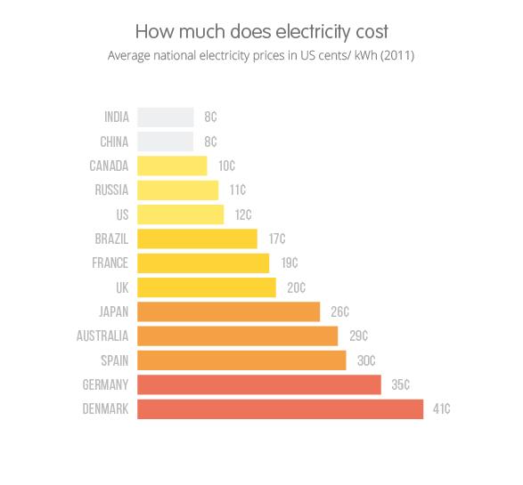 Rata-rata tarif listrik