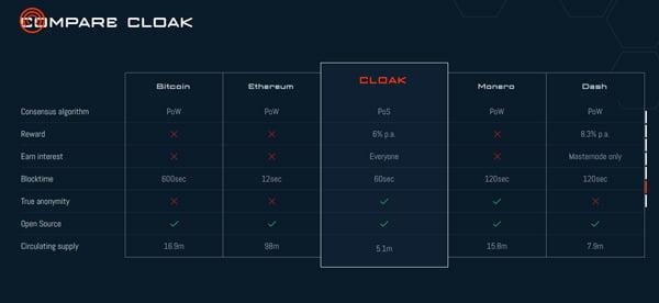 perbandingan CloakCoin