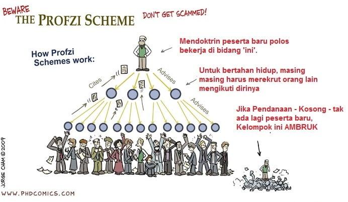 Cara kerja Skema Ponzi