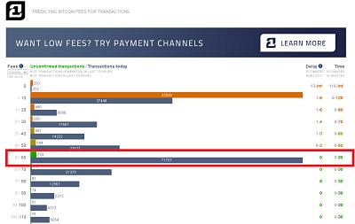 Aplikasi Prediksi Biaya Transaksi Bitcoin